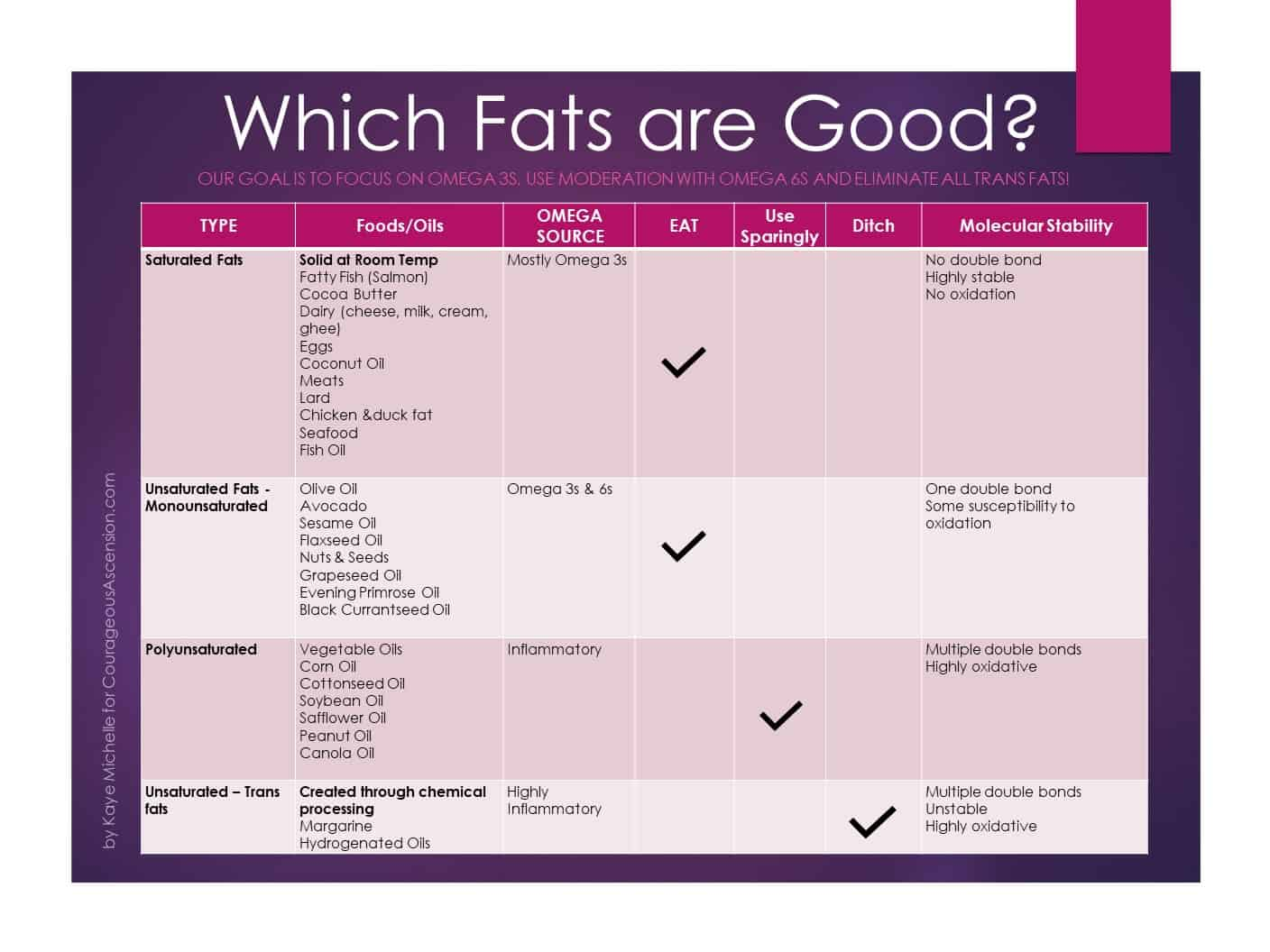 FATS Can Change Your Spiritual Experience - Kaye Michelle